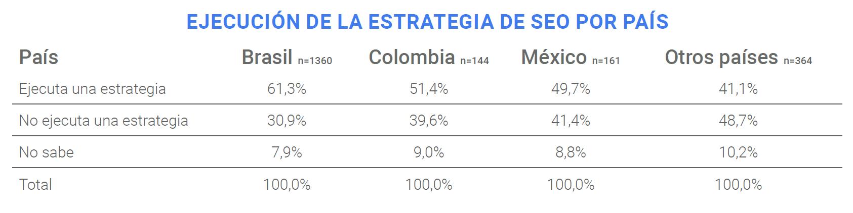 invertir en una estrategia SEO en México